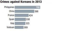 How Koreans Can Stay Safe in the Philippines