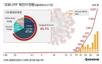 LTW: Corona-19 virus hits South Korea hard