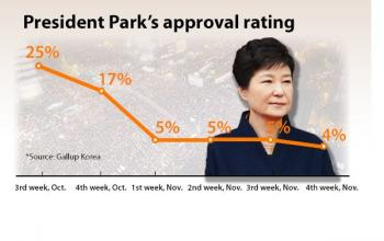 Polling, Public Opinion and the Impeachment of Park Geun-hye (The Korea File)